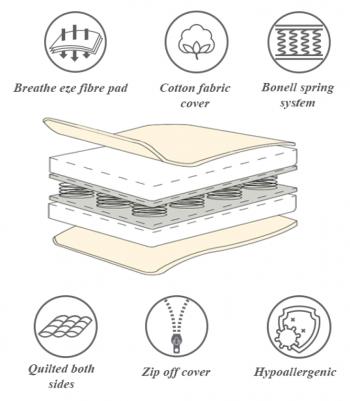 Mattresses - Orthopaedic